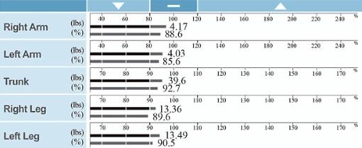 body composition fat testing colorado